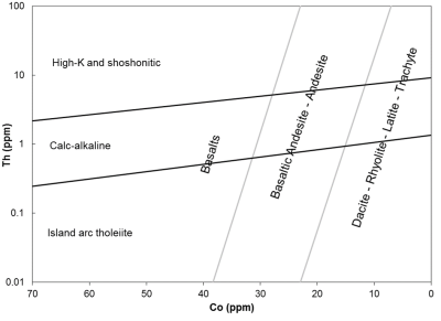 Hastie et al. 2007 (Th vs Co). Ideal for weathered and metamorphosed rocks